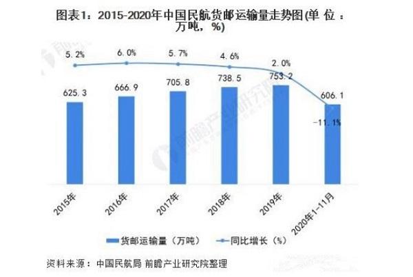 中国民航货邮运输量