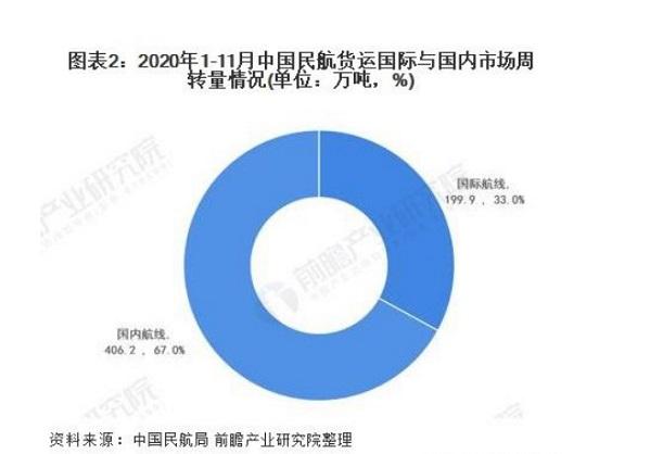 中国民航货运国际与国内市场