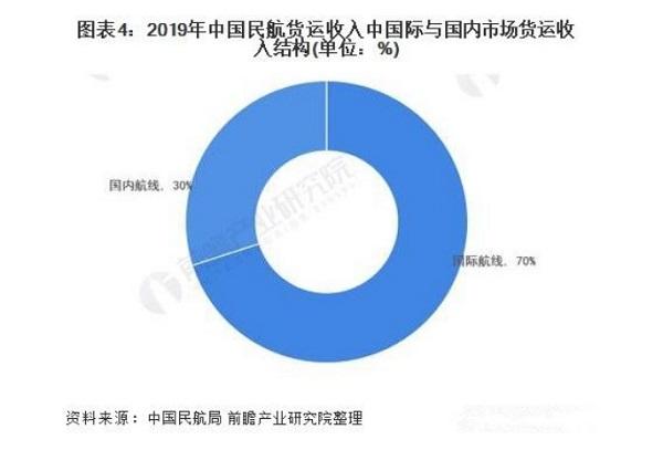 中国民航货运收入