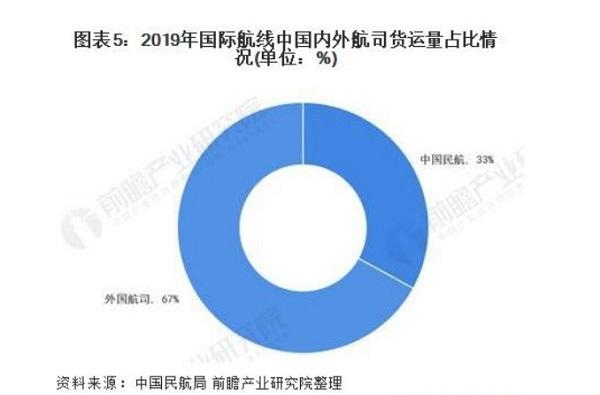 国内外航司货运量占比