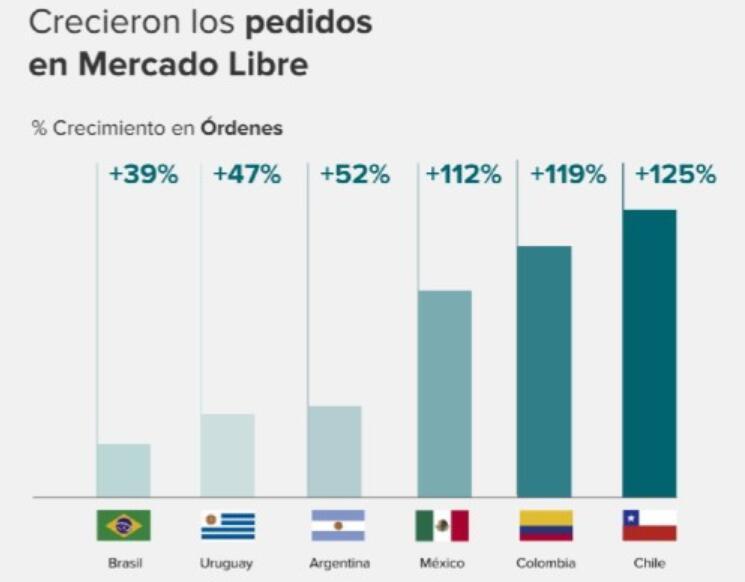 智利电商平台