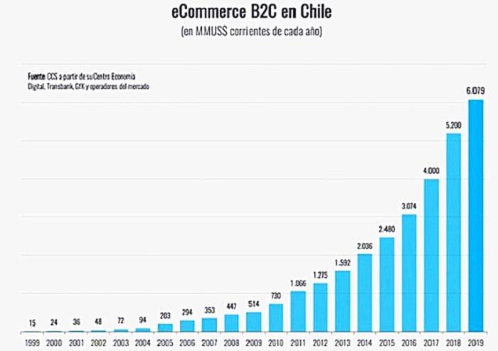 智利电商市场