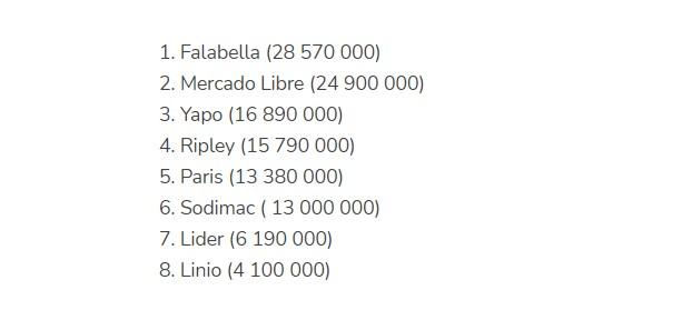智利电商平台数据