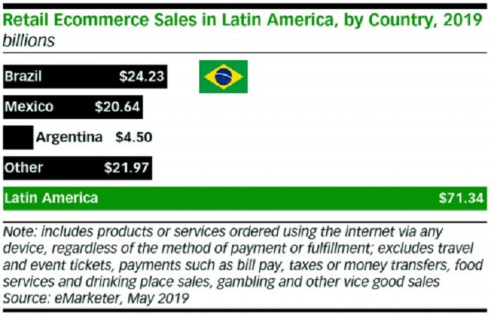 巴西电商市场数据